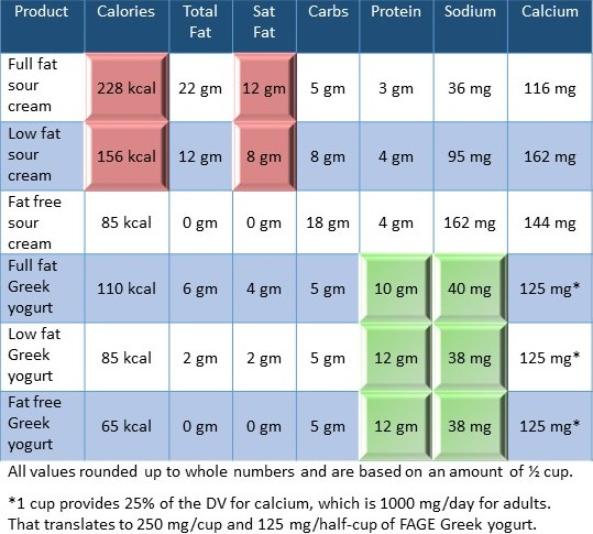 Table comparing nutrient breakdown of Greek yogurt and sour cream